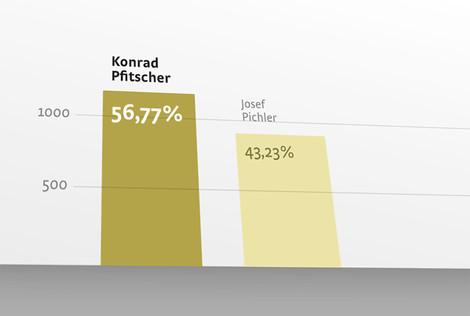 Gemeinderatswahlen St. Leonhard 2014